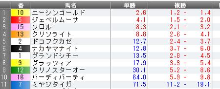 14年3月30日(日)中山11R マーチステークス 単勝オッズ.jpg