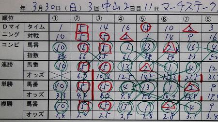 14年3月30日(日)中山11R マーチステークス 結果オッズ表.jpg