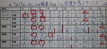 14年7月19日(土)福島11R 安達太良ステークス .jpg
