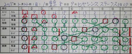15年2月22日(日)東京9R ヒヤシンスステークス 結果.jpg