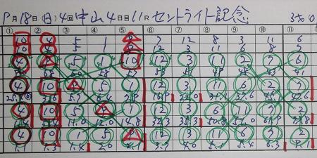 セントライト記念 結果.jpg