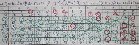 ターコイズステークス 結果.jpg