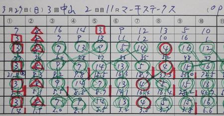 マーチステークス 結果.jpg