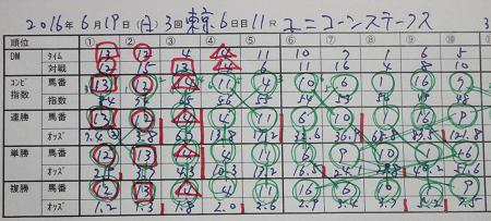 ユニコーンステークス 結果.jpg