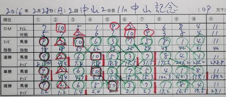 中山記念 結果.jpg