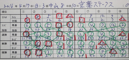 京葉ステークス 結果.jpg