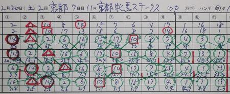 京都牝馬ステークス結果.jpg