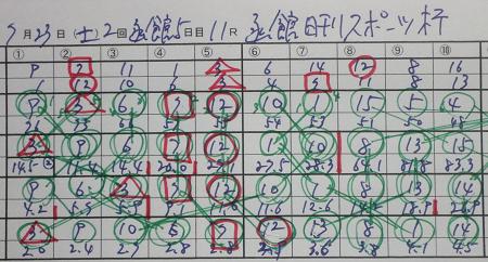 函館日刊スポーツ杯 結果.jpg