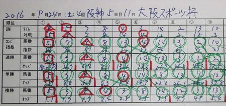 大阪スポーツ杯 結果.jpg