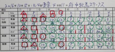 府中牝馬ステークス 結果.jpg