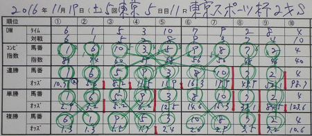 東京スポーツ杯2歳S.jpg