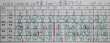 東海ステークス 前日.jpg