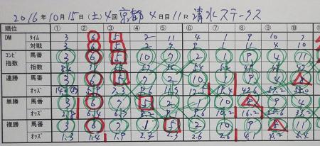 清水ステークス 結果.jpg
