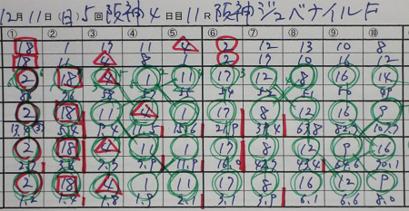 阪神ジュベナイルF 結果.jpg