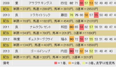 阪神大賞典5年分コンピ.jpg