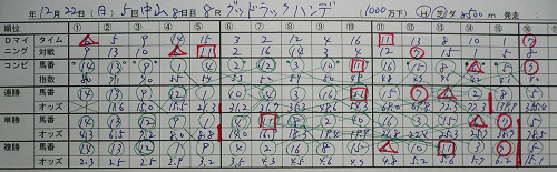 12月22日(日)中山8R、グッドラックハンデ 全体オッズ表.jpg