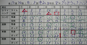 12月22日(日)中山8R、グッドラックハンデ 部分オッズ表1.jpg