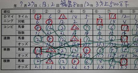 14年7月27日(日)福島12R 3歳500万下 結果オッズ表.jpg