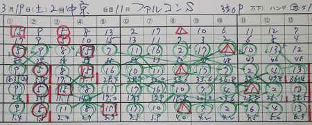 ファルコンステークス 結果.jpg