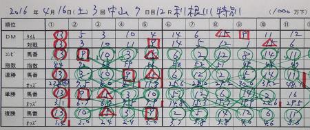 利根川特別 結果.jpg