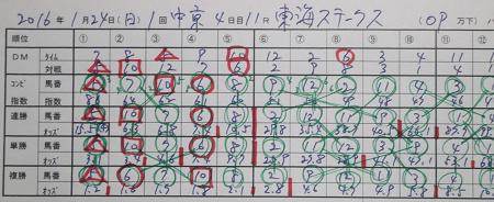 東海ステークス 結果.jpg